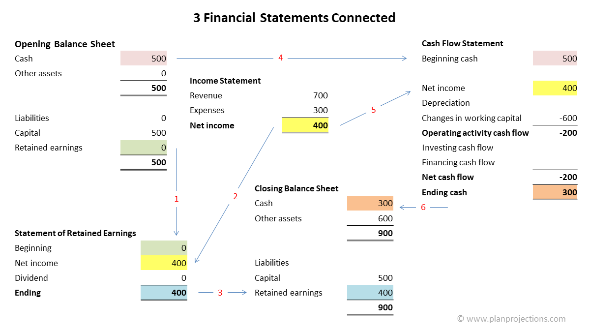 3 financial statements connected