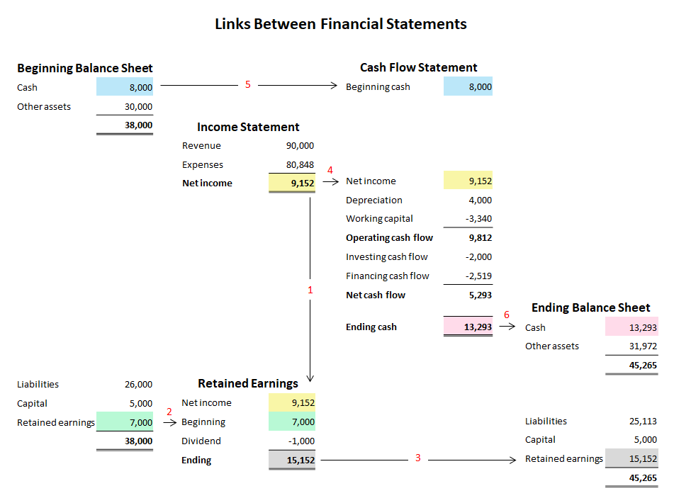 Links Between Financial Statements