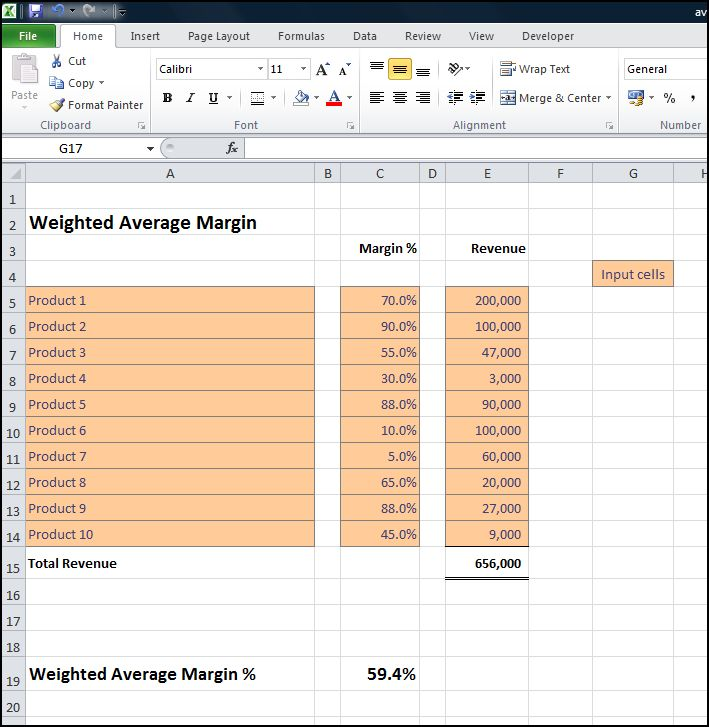 average gross margin