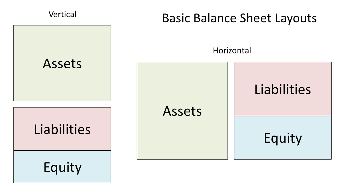 balance sheet forecast layouts