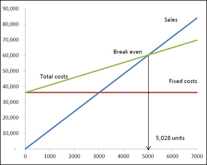 cost structure high fixed cost