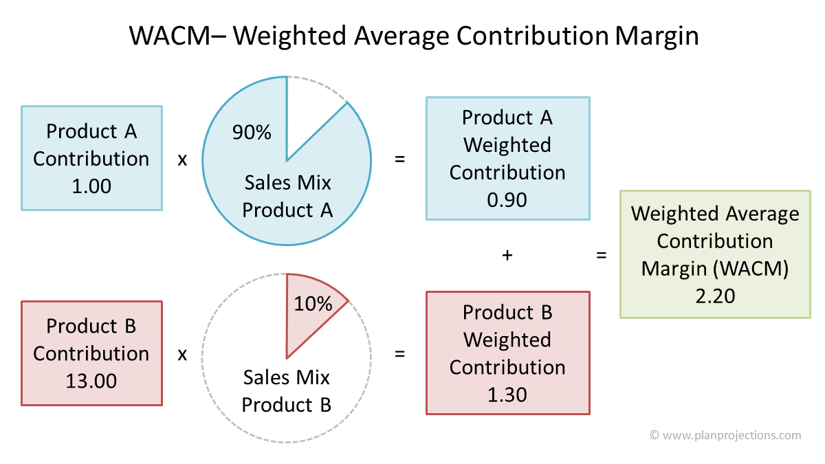 break even analysis for multiple products WACM