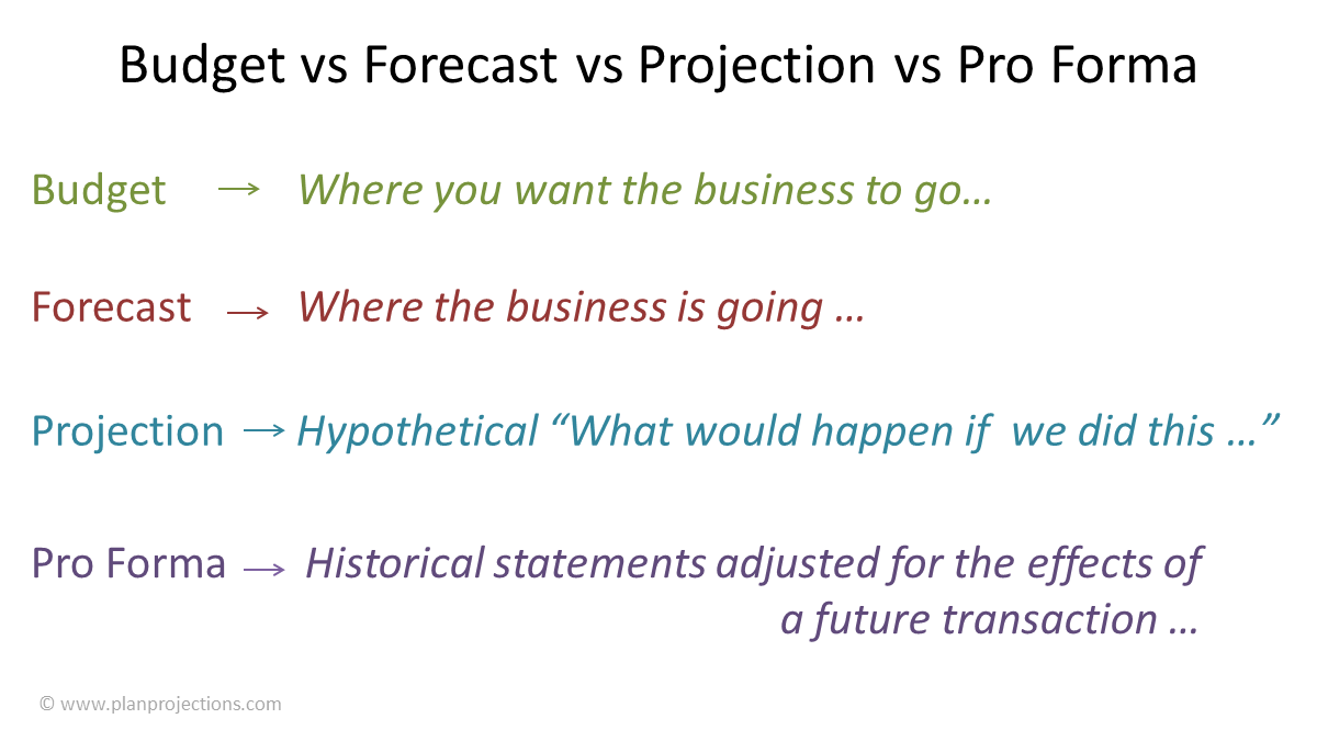 budget vs forecast vs projection vs pro forma