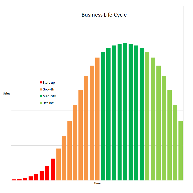 business life cycle v 1.5