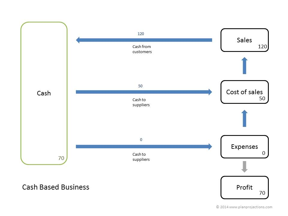 cash based business 1.0