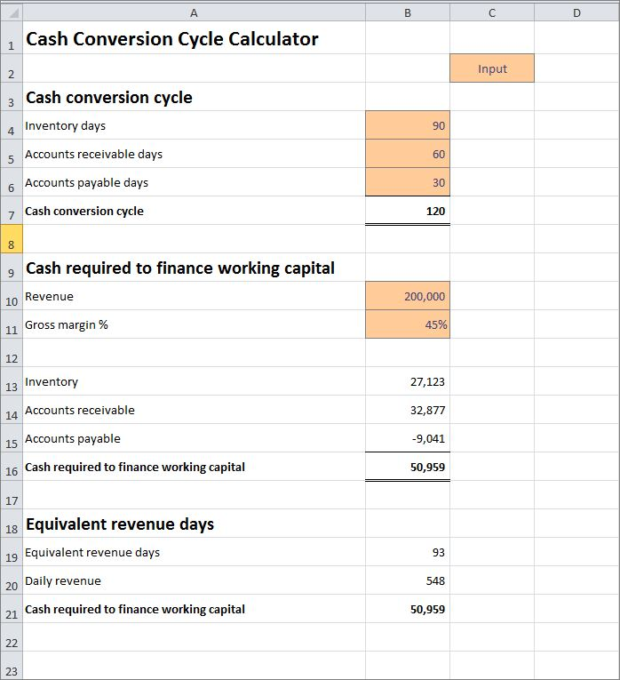 cash conversion cycle calculator v 1.0
