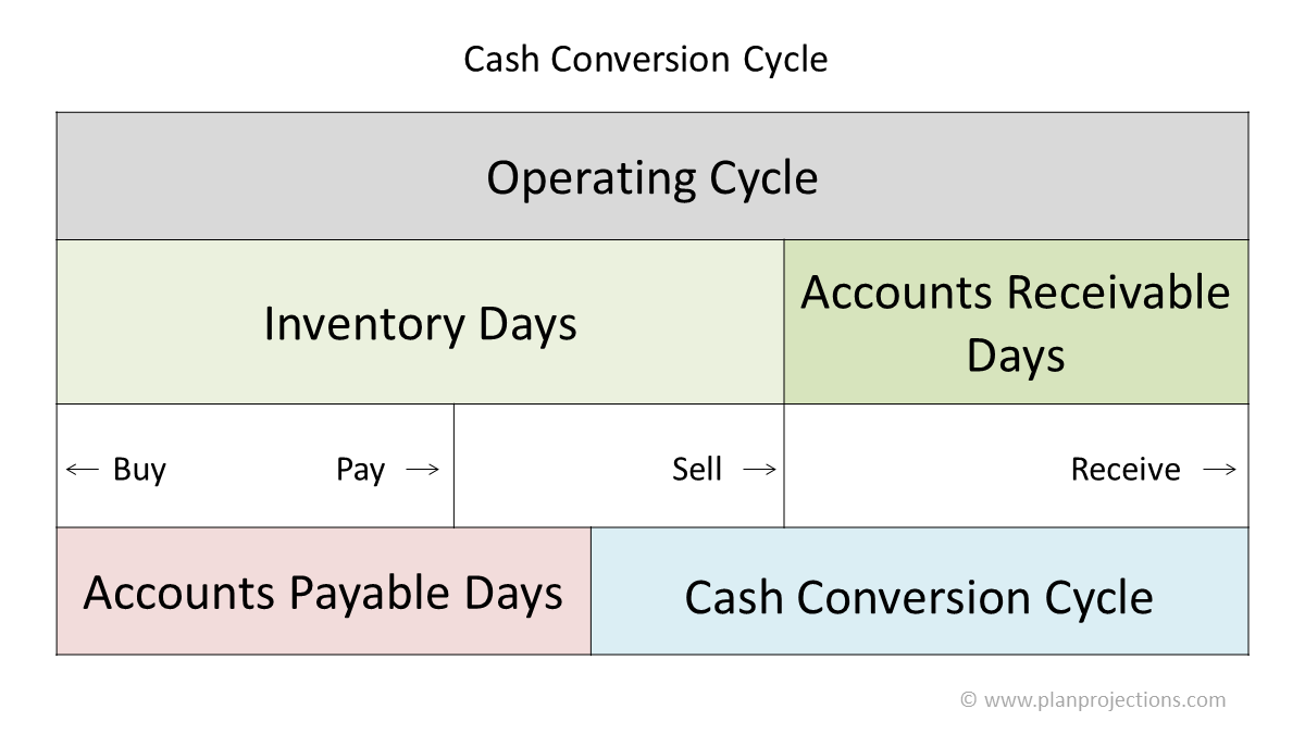 cash conversion cycle featured