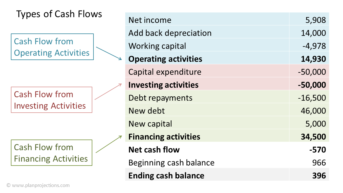 cash flow forecast types of cash flows