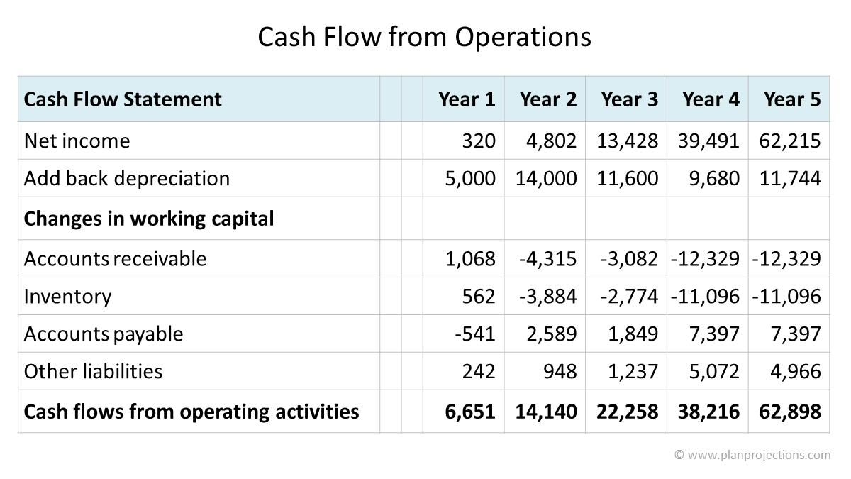 cash flow from operations