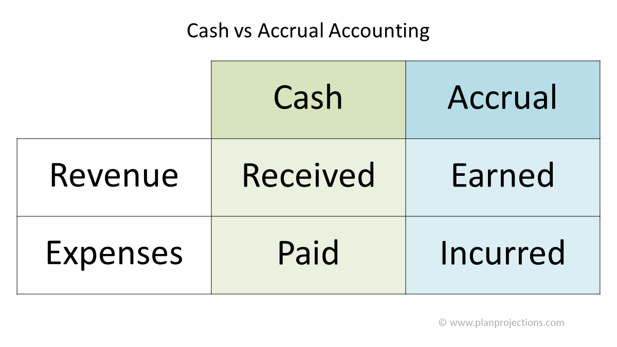 cash vs accrual accounting