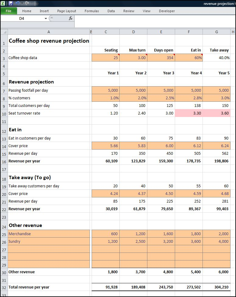 Coffee Shop Revenue Projection | Plan Projections