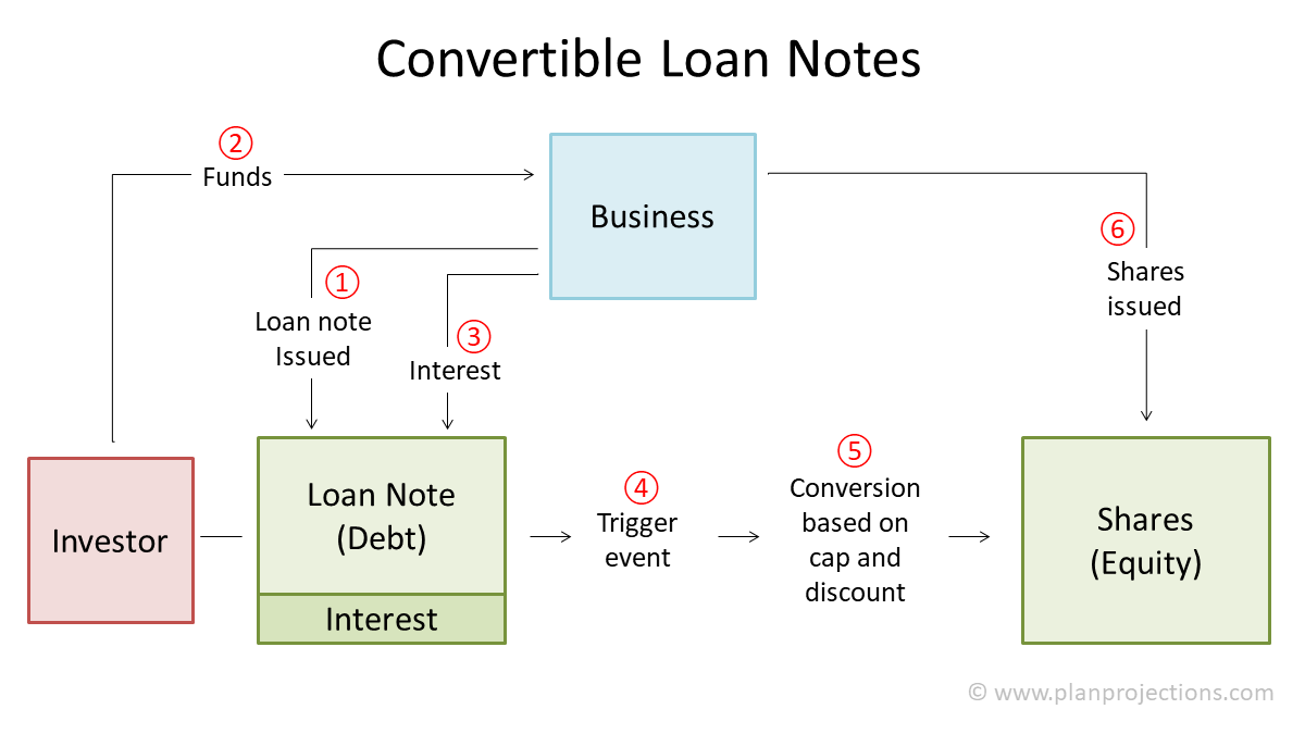 convertible loan note
