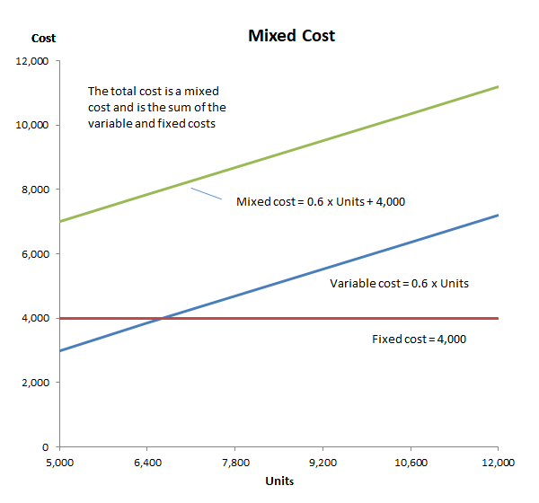 cost behavior mixed cost graph