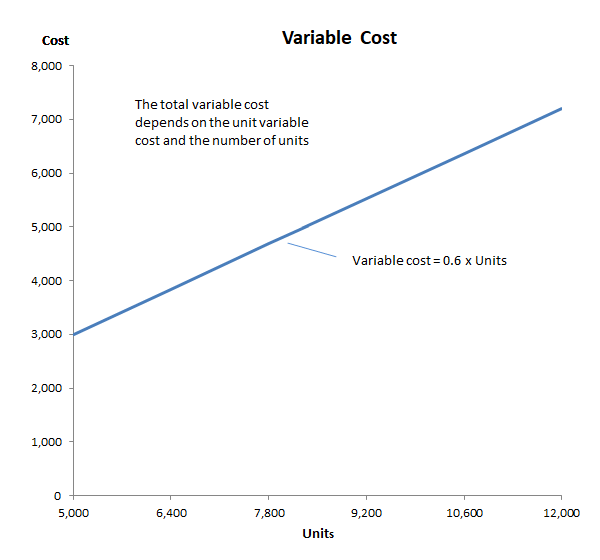 cost behavior variable cost