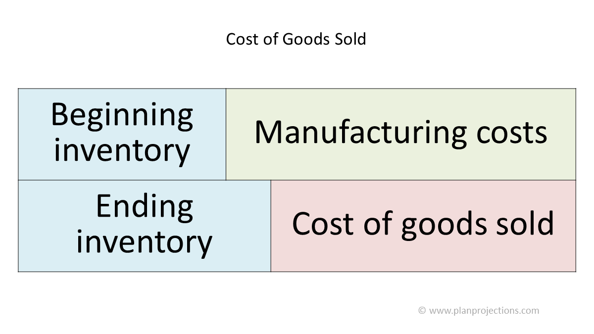 cost classification in financial projections