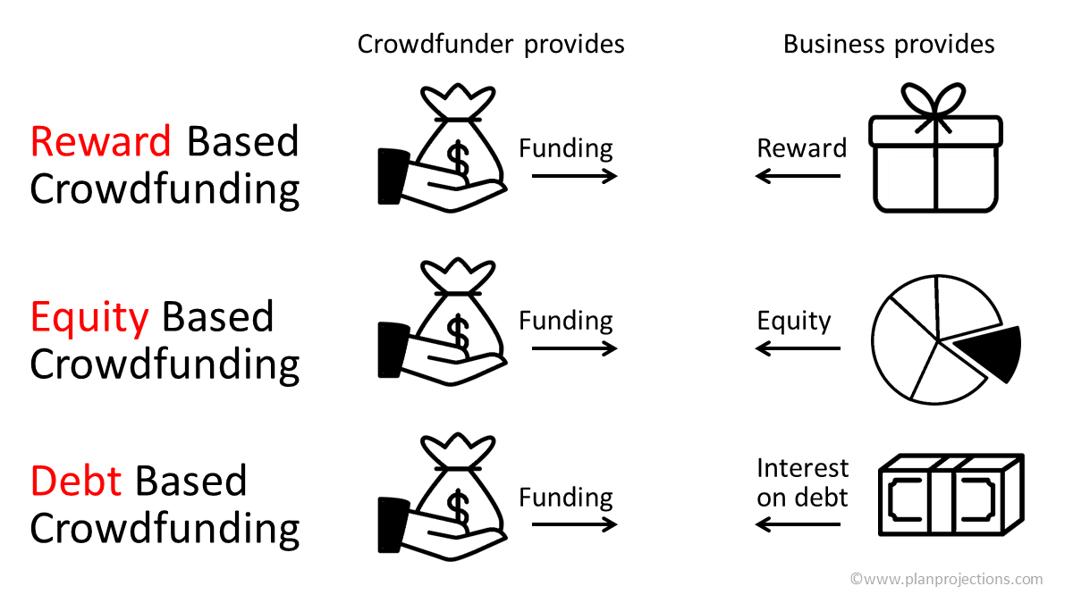 crowdfunding types and financial projections