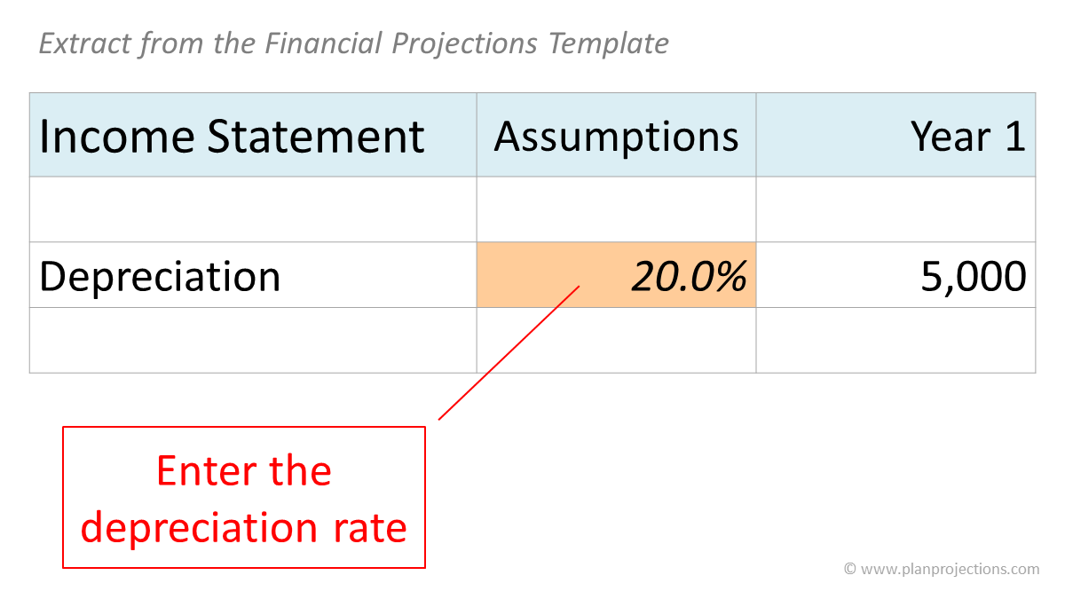 enter the depreciation rate - extract from the financial projections