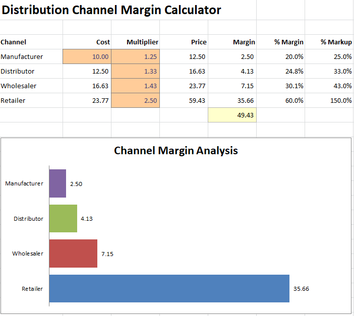 distribution channel margin calculator v 1.1