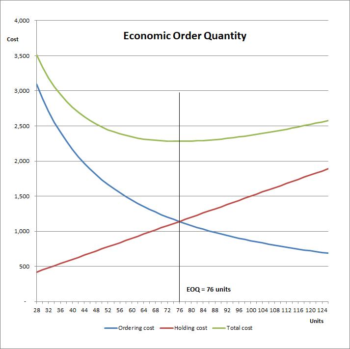 economic order quantity v 1.2