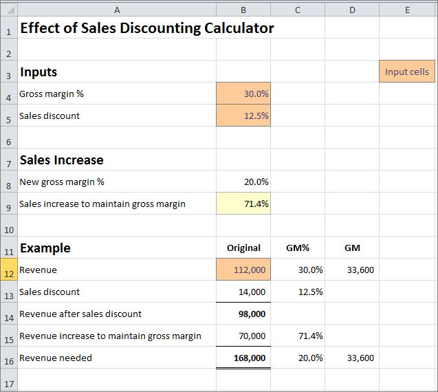 effect of sales discounting calculator plan projections