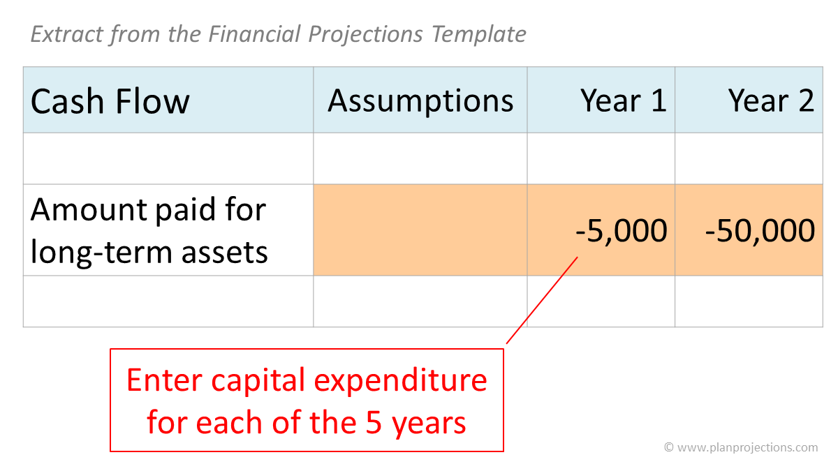 estimate capital expenditure