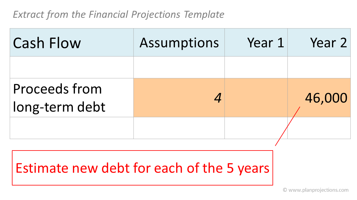 estimate new debt - extract from the financial projections template