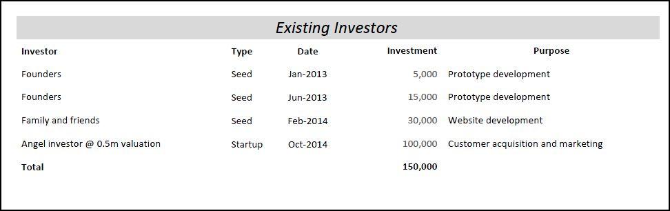 existing investors v 1.0