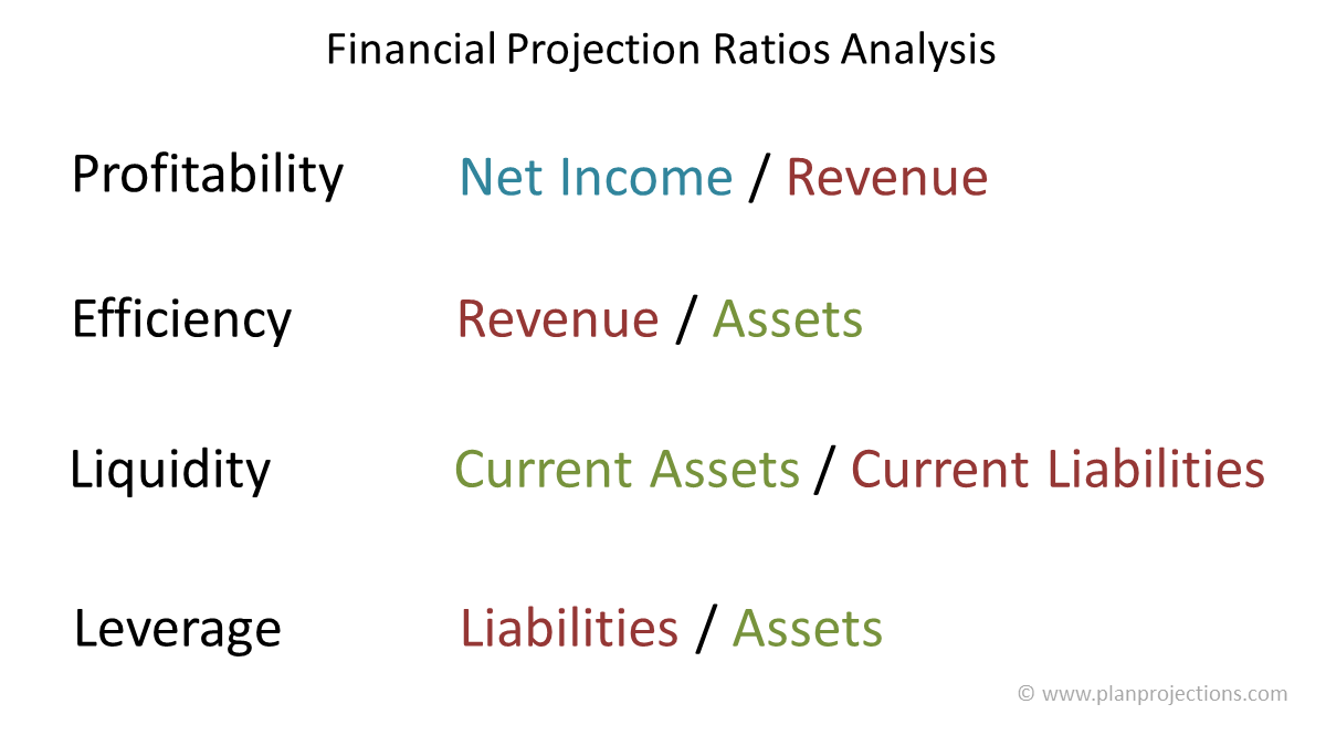 financial projection ratio analysis