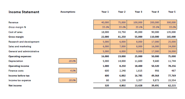 financial projections template  u00ab plan projections