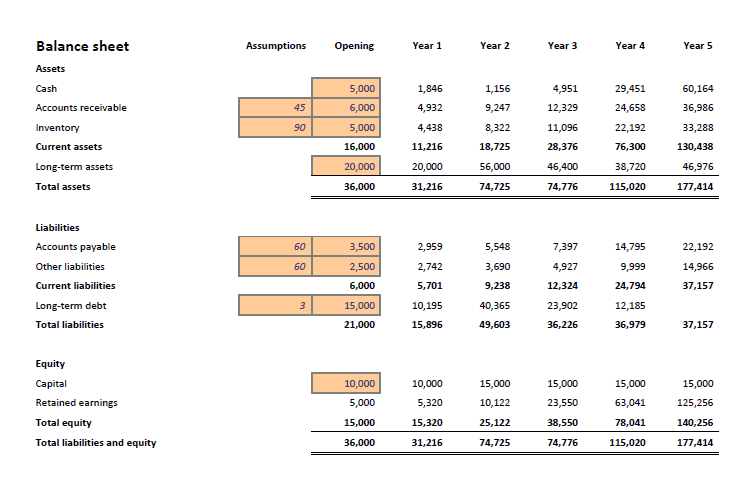 Balance sheet in a startup financial projections template