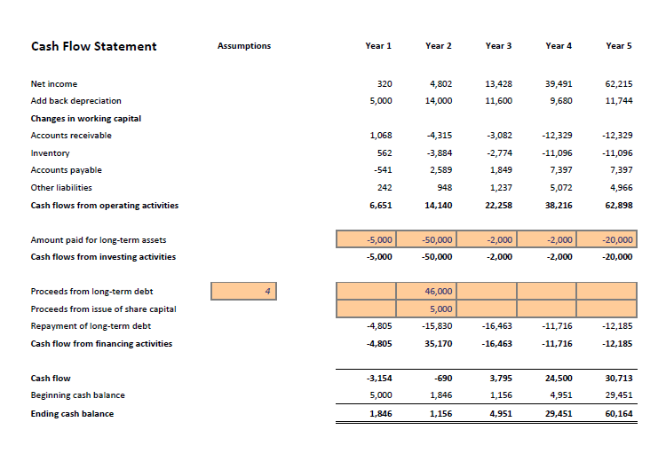 cash flow statement in a business plan financial projections template