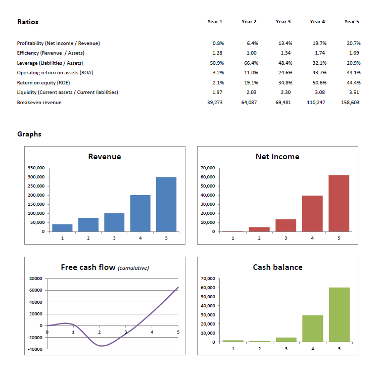 Ratios and graphs in a free financial projections template