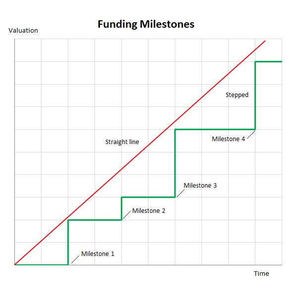 funding milestones