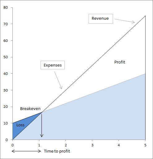 funding-needed-to-reach-break-even-low