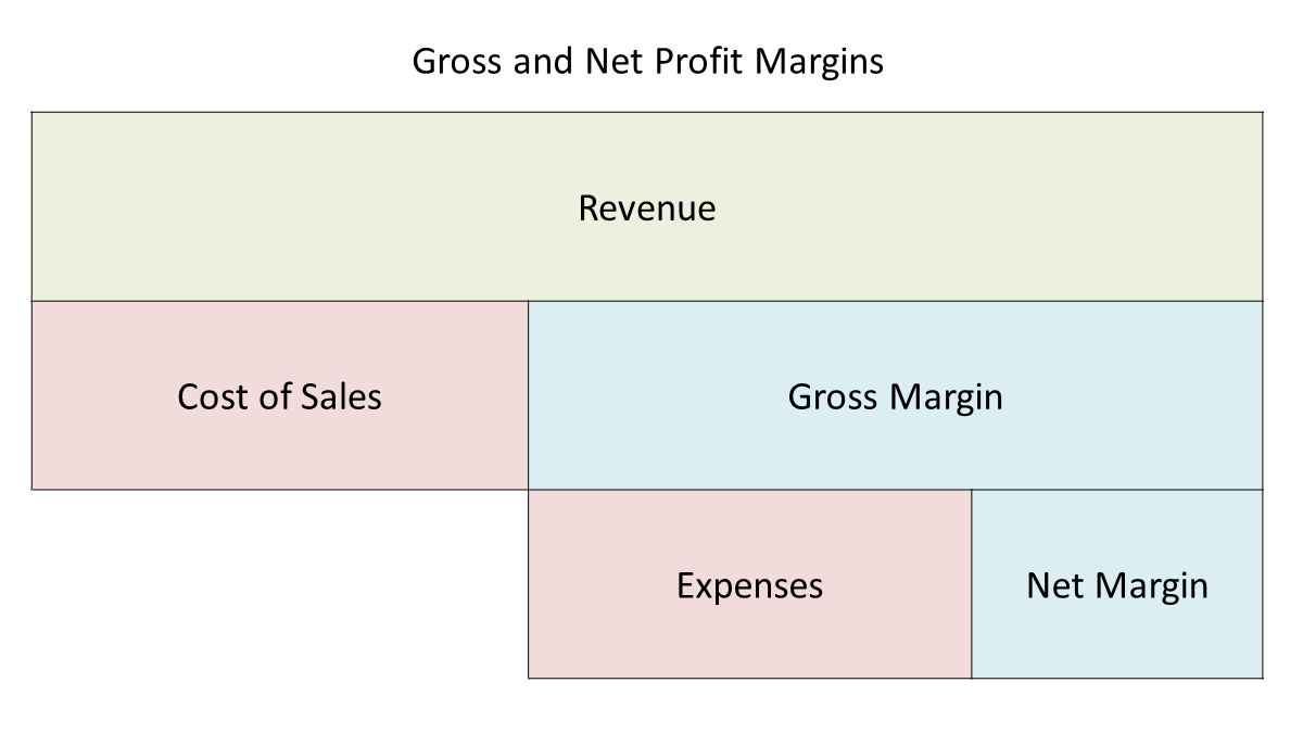 gross and net profit margin