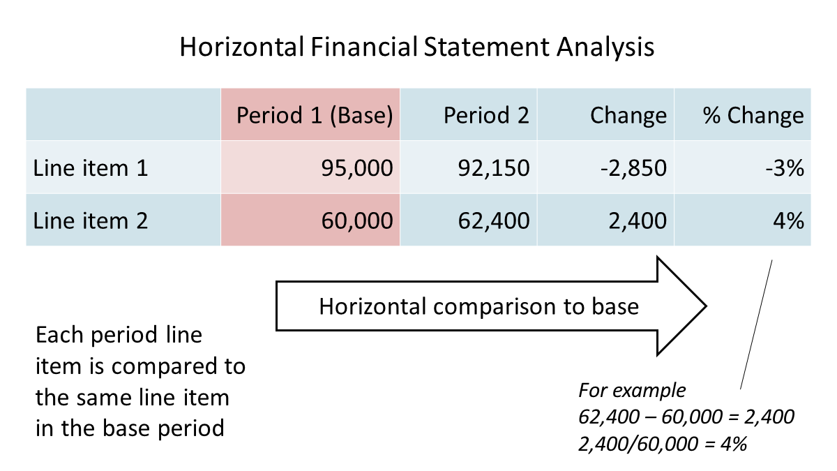 horizontal financial statement analysis