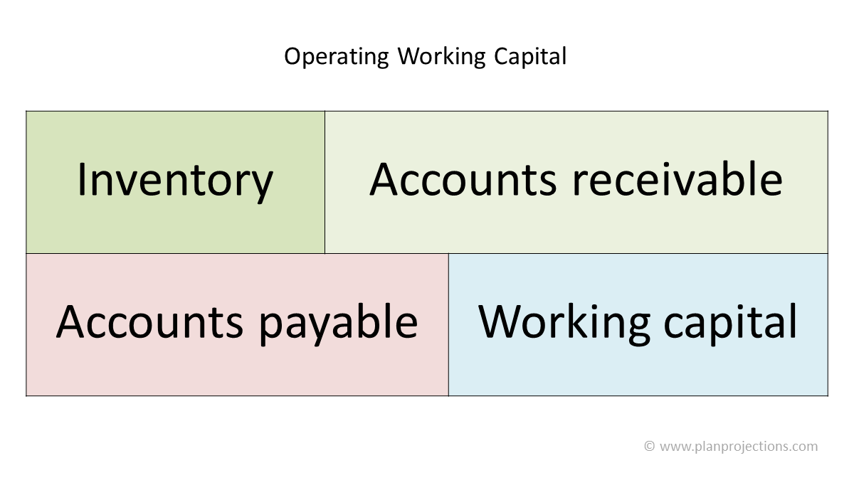 how to calculate working capital requirement
