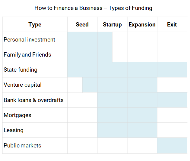 how to finance a business startup