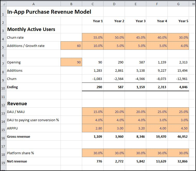 in app purchase revenue model v 1.0