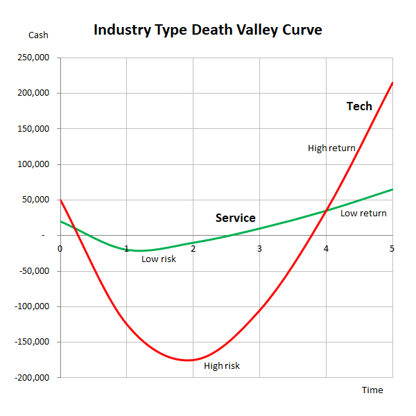 industry type death valley curve
