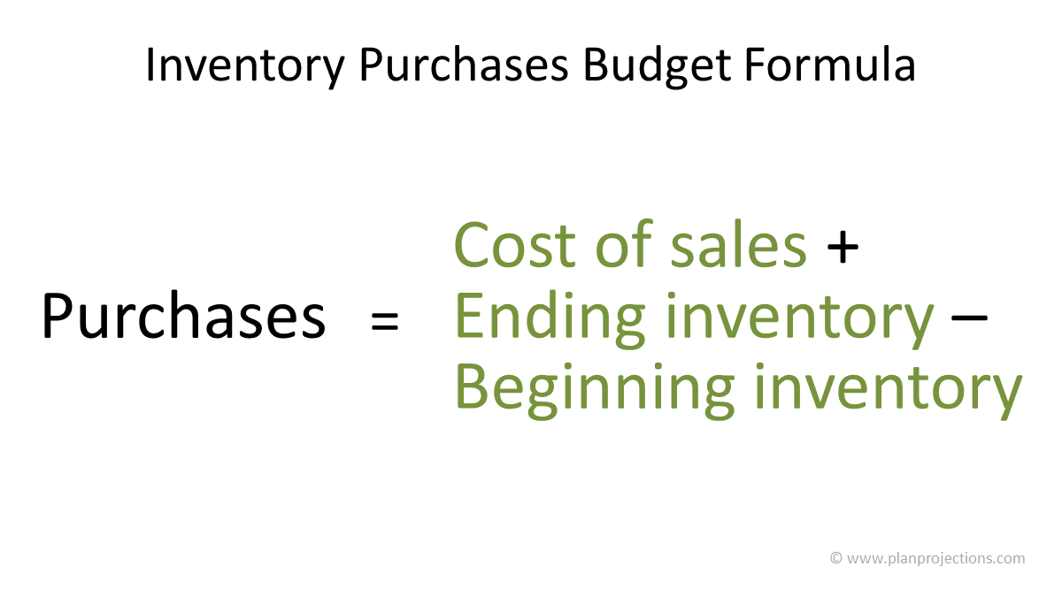 inventory purchases budget formula