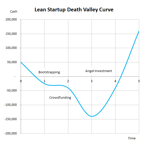 lean startup death valley curve