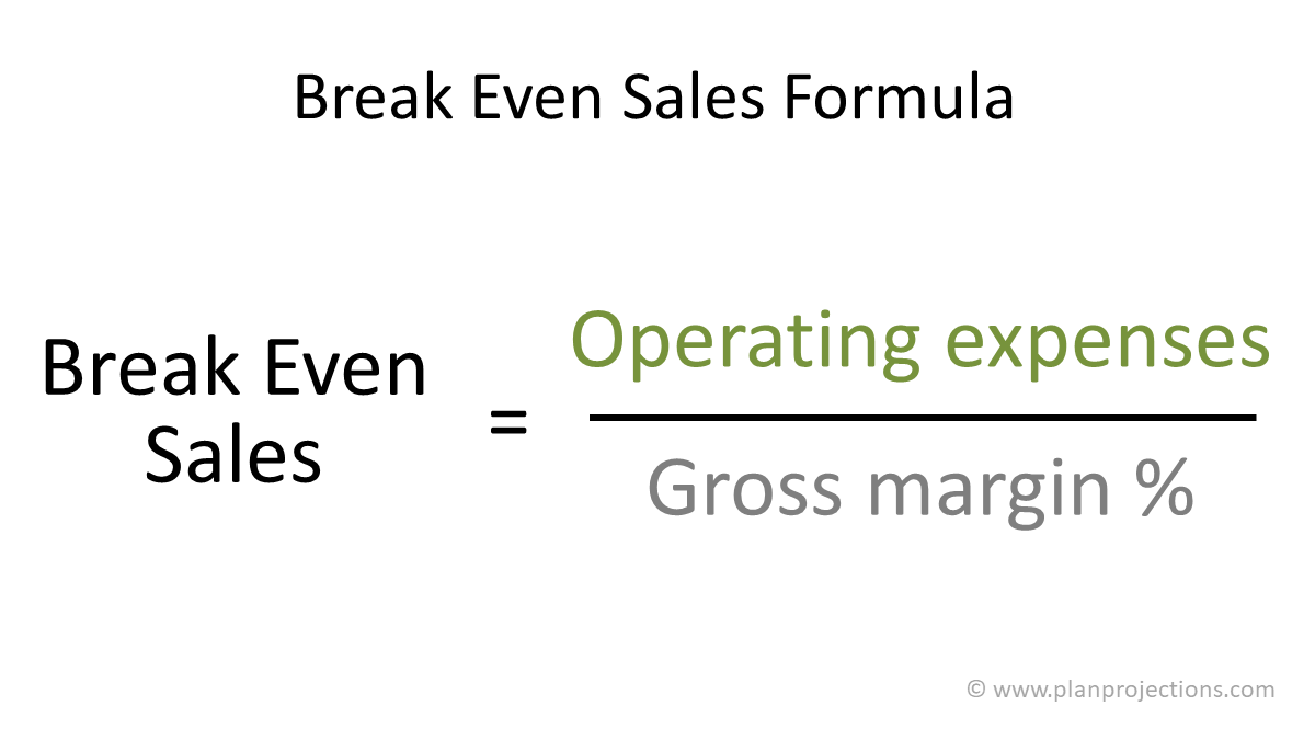 market size estimation and break even