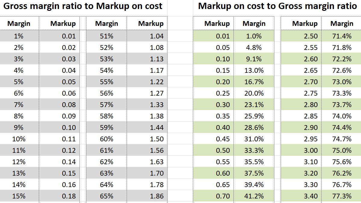 markup on cost tables