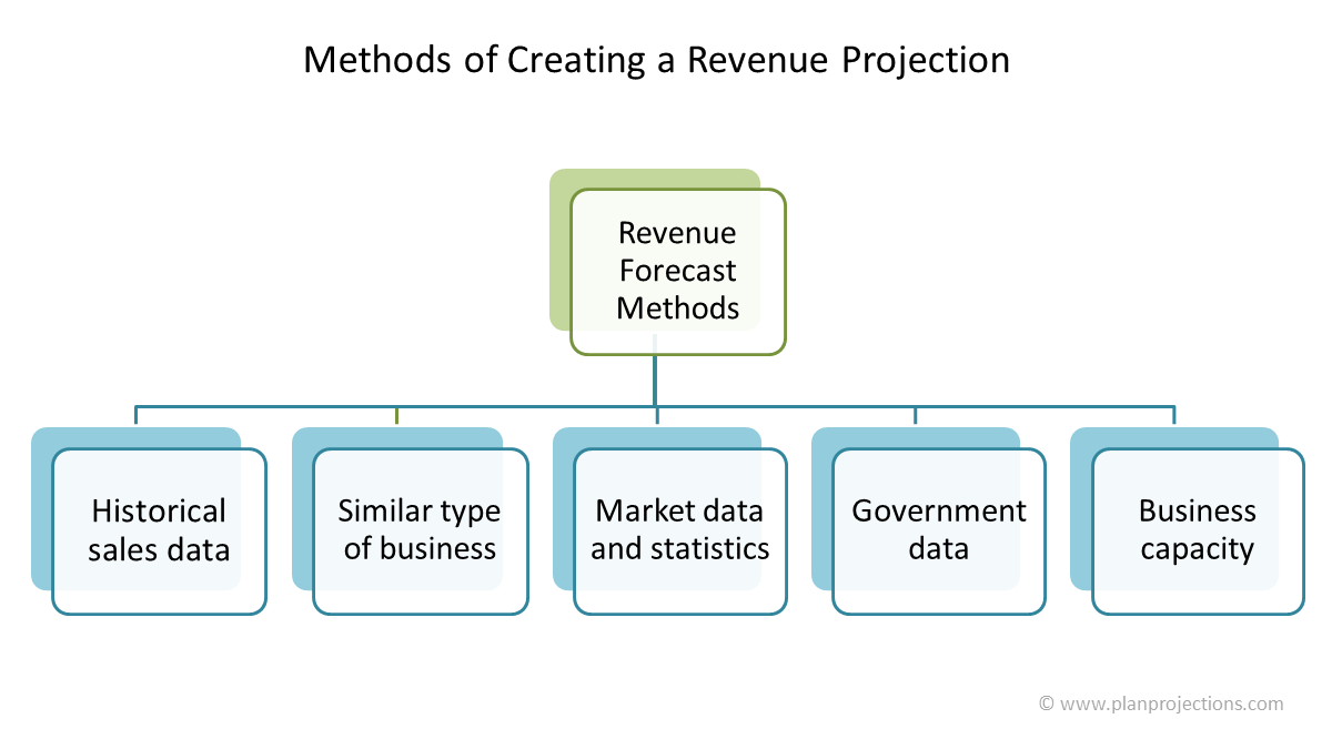 methods of creating a revenue projection