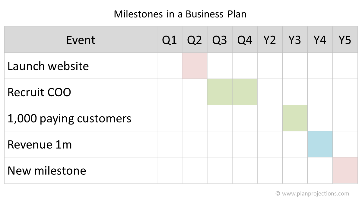 milestones in a business plan