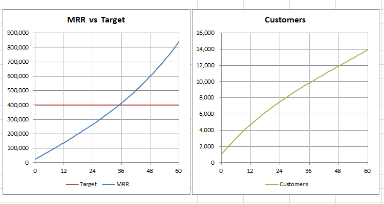 monthly recurring revenue calculator graphs