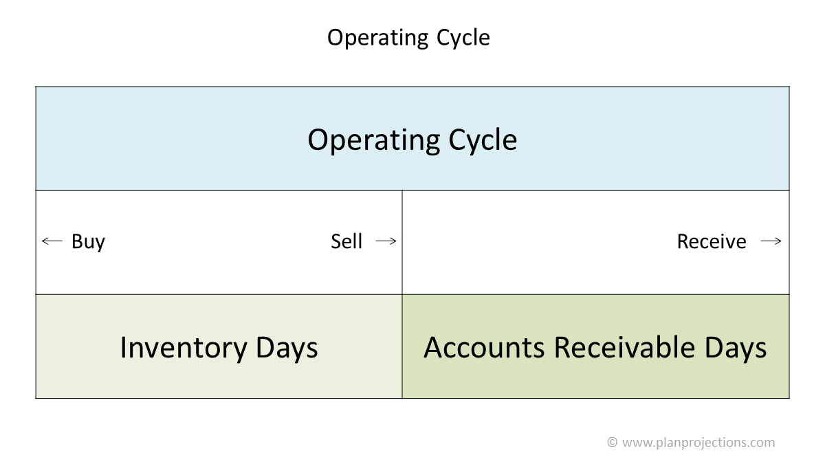 operating cycle featured