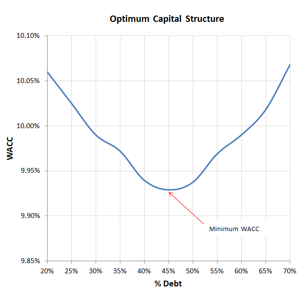 optimum capital structure