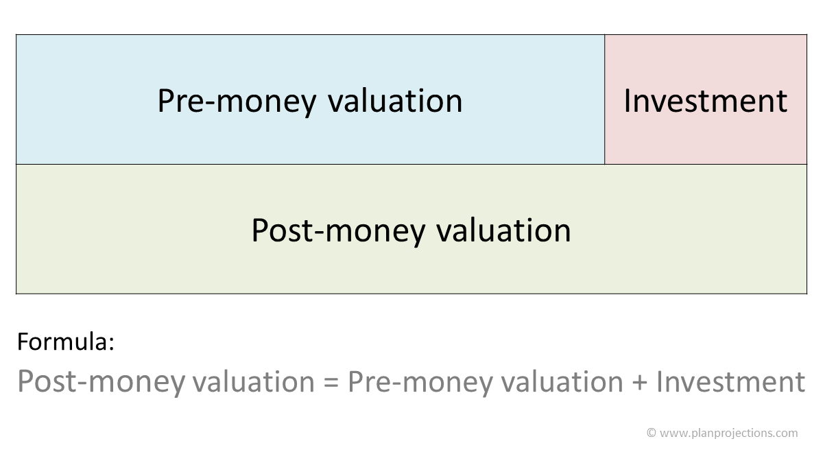post money valuation series A cap table